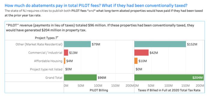Property Tax Abatement Graph